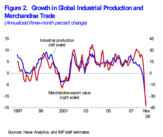 IMF growth!